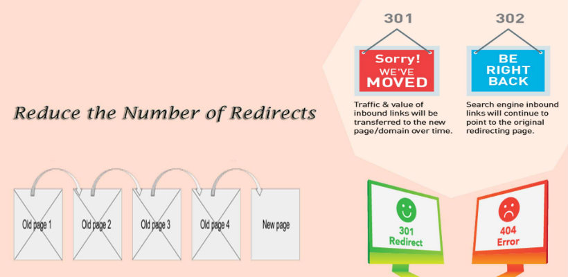 Numbers of Redirects