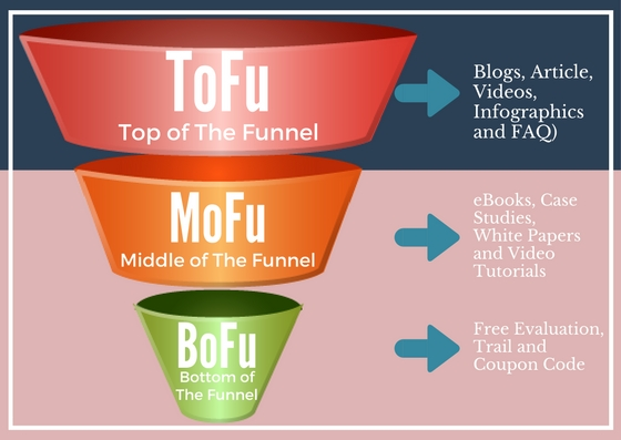 tofu, mofu and bofu