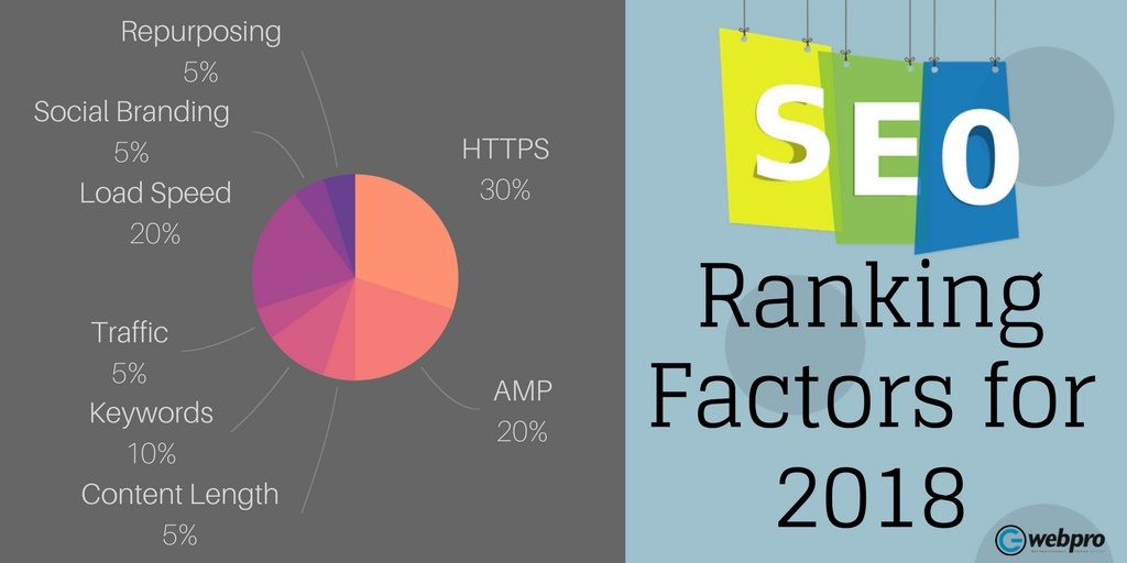 Seo-Ranking-Factor-2018-1